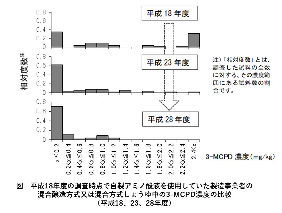 しょうゆ中の3-MCPD濃度の比較