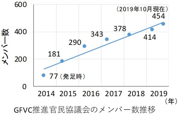 GFVC推進官民協議会のメンバー数推移