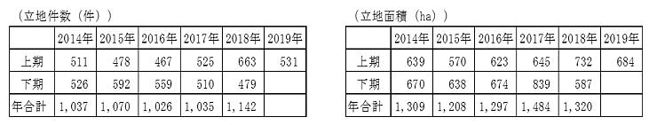 立地件数と立地面積の表(図形)