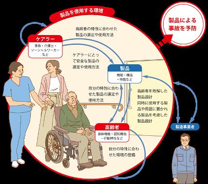 高齢者製品事故防止のイメージ画像