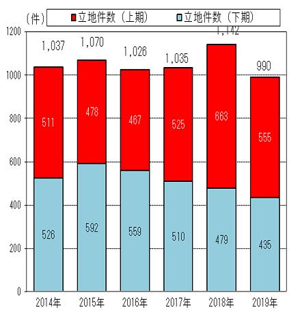 工場立地件数の推移の画像