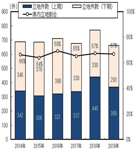 県内立地件数と立地件数に占める県内立地率の画像