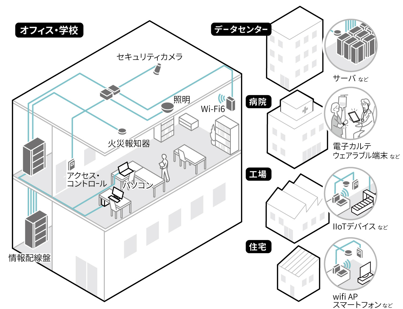 図 情報配線システムの概念図の画像