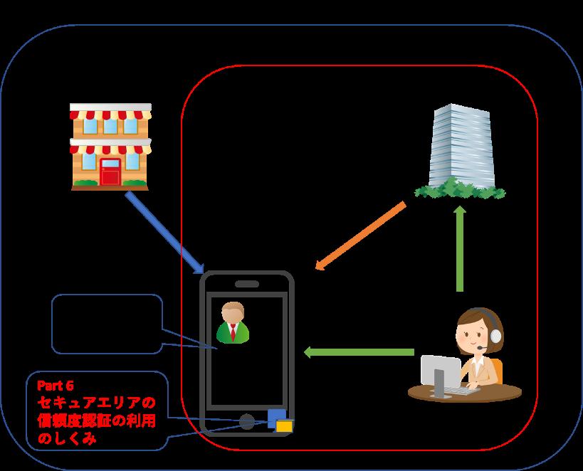 開発中のISO/IEC23220シリーズ全体と各パートの位置付けの画像