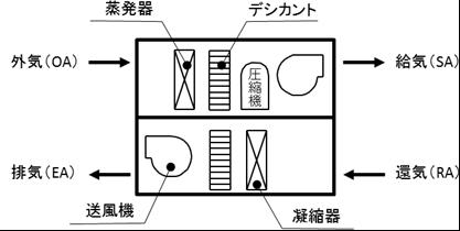 図2:調湿外気処理機の構成例の画像