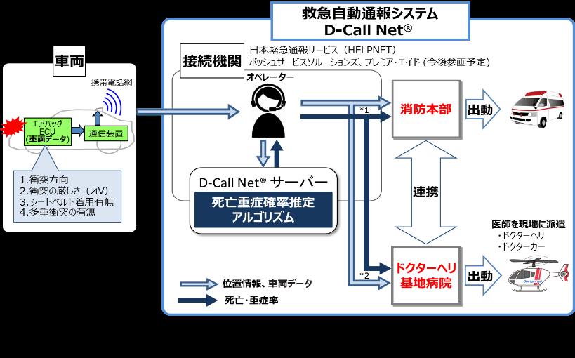 救急自動通報システム(D-Call Net)の概要の画像