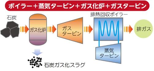 チャート図の画像