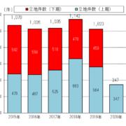 立地件数の推移グラフ