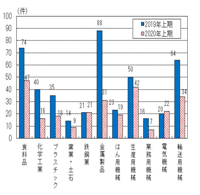 立地件数の比較グラフ