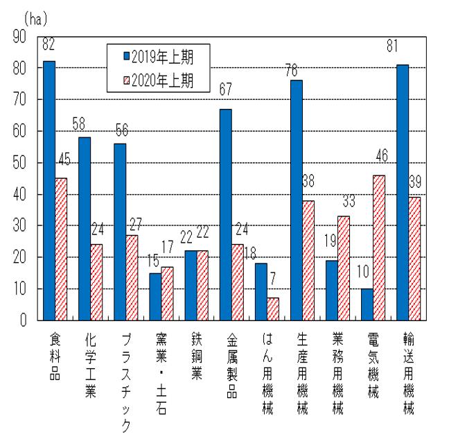 立地面積の比較グラフ