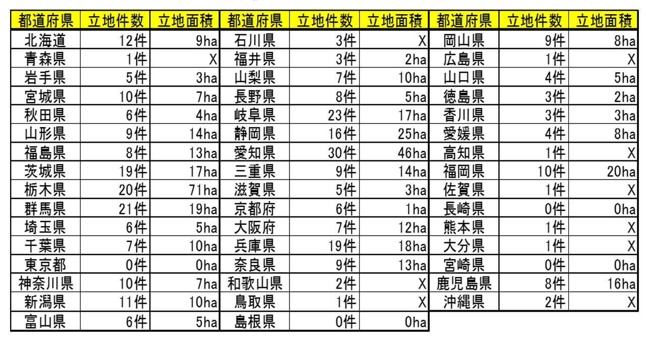 自治体別立地件数・立地面積の表