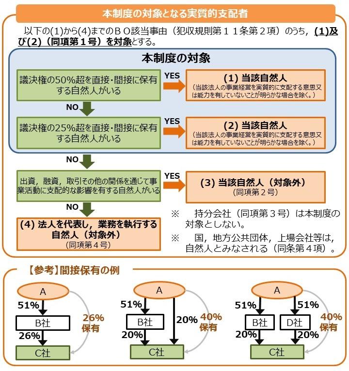 実質的支配者情報リスト制度の創設(令和4年1月31日運用開始)の小見出し画像1
